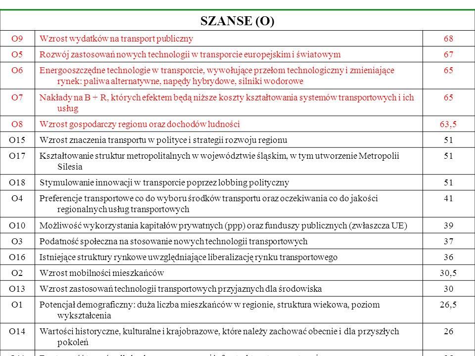 SZANSE (O) O9Wzrost wydatków na transport publiczny68 O5Rozwój zastosowań nowych technologii w transporcie europejskim i światowym67 O6Energooszczędne