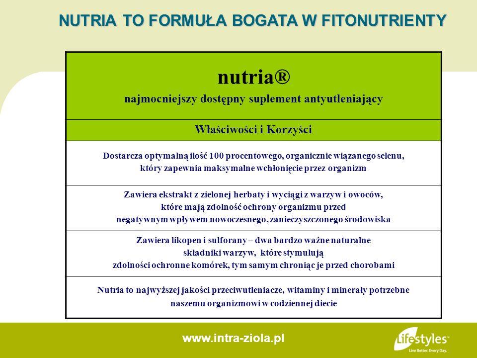 nutria® najmocniejszy dostępny suplement antyutleniający Właściwości i Korzyści Dostarcza optymalną ilość 100 procentowego, organicznie wiązanego sele