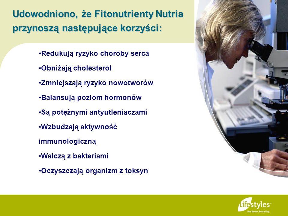Udowodniono, że Fitonutrienty Nutria przynoszą następujące korzyści: Redukują ryzyko choroby serca Obniżają cholesterol Zmniejszają ryzyko nowotworów