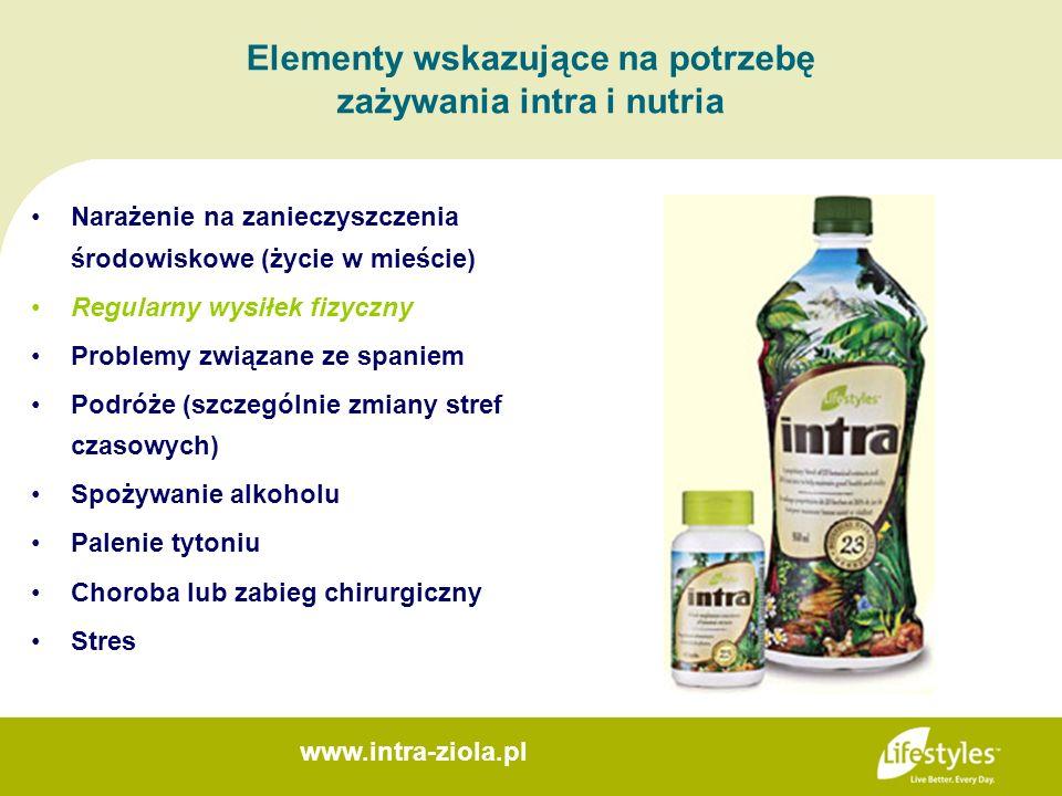 Elementy wskazujące na potrzebę zażywania intra i nutria Narażenie na zanieczyszczenia środowiskowe (życie w mieście) Regularny wysiłek fizyczny Probl