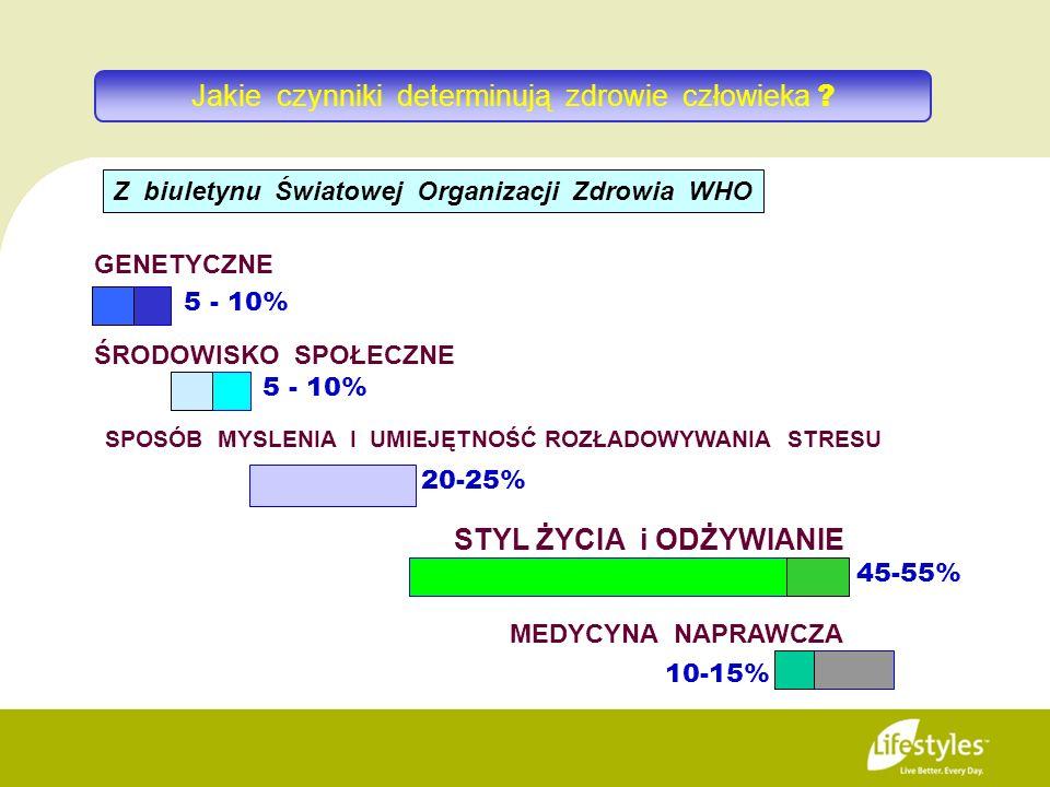 SPOSÓB MYSLENIA I UMIEJĘTNOŚĆ ROZŁADOWYWANIA STRESU 20-25% GENETYCZNE 5 - 10% ŚRODOWISKO SPOŁECZNE 5 - 10% STYL ŻYCIA i ODŻYWIANIE 45-55% MEDYCYNA NAP