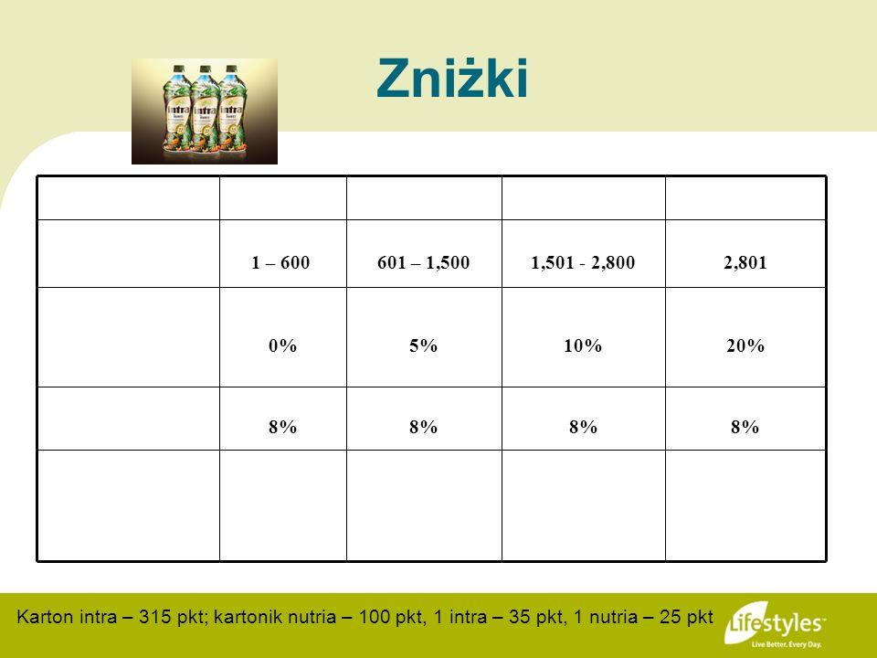 Zniżki 1 – 600601 – 1,5001,501 - 2,8002,801 0%5%10%20% 8% Karton intra – 315 pkt; kartonik nutria – 100 pkt, 1 intra – 35 pkt, 1 nutria – 25 pkt
