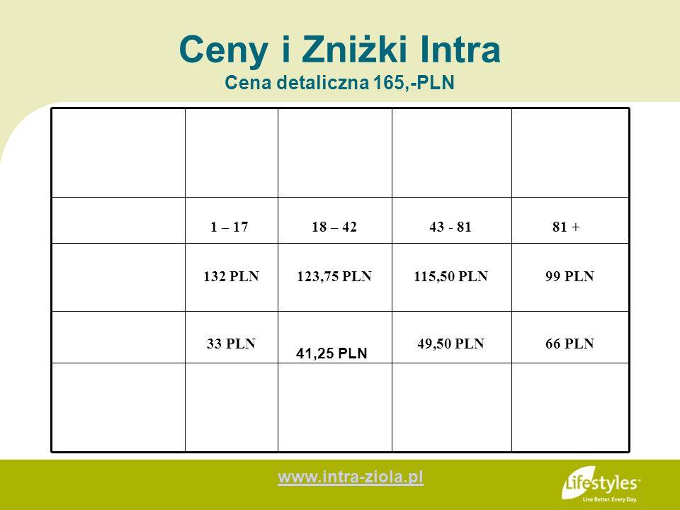 Ceny i Zniżki Intra Cena detaliczna 165,-PLN 1 – 1718 – 4243 - 8181 + 132 PLN123,75 PLN115,50 PLN99 PLN 33 PLN49,50 PLN66 PLN 41,25 PLN www.intra-ziol