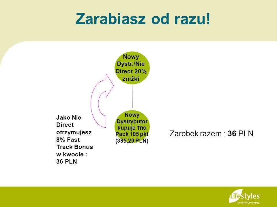 Zarabiasz od razu! Jako Nie Direct otrzymujesz 8% Fast Track Bonus w kwocie : 36 PLN Zarobek razem : 36 PLN Nowy Dystr./Nie Direct 20% zniżki Nowy Dys