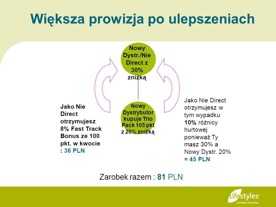 Większa prowizja po ulepszeniach Jako Nie Direct otrzymujesz w tym wypadku 10% różnicy hurtowej ponieważ Ty masz 30% a Nowy Dystr. 20% = 45 PLN Jako N