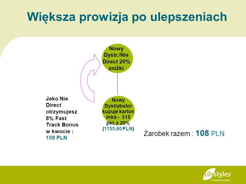 Większa prowizja po ulepszeniach Jako Nie Direct otrzymujesz 8% Fast Track Bonus w kwocie : 108 PLN Zarobek razem : 108 PLN Nowy Dystr./Nie Direct 20%