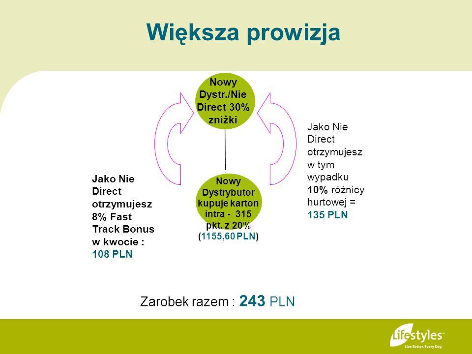 Większa prowizja Jako Nie Direct otrzymujesz w tym wypadku 10% różnicy hurtowej = 135 PLN Jako Nie Direct otrzymujesz 8% Fast Track Bonus w kwocie : 1