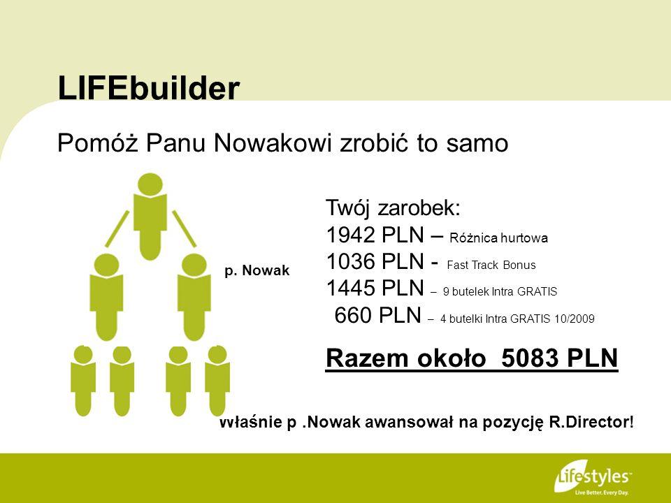 LIFEbuilder Pomóż Panu Nowakowi zrobić to samo Właśnie p.Nowak awansował na pozycję R.Director! p. Nowak Twój zarobek: 1942 PLN – Różnica hurtowa 1036
