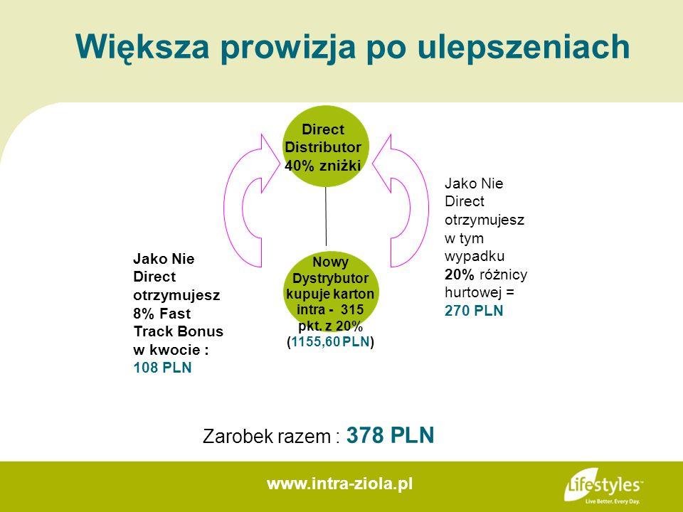 Większa prowizja po ulepszeniach Jako Nie Direct otrzymujesz w tym wypadku 20% różnicy hurtowej = 270 PLN Jako Nie Direct otrzymujesz 8% Fast Track Bo