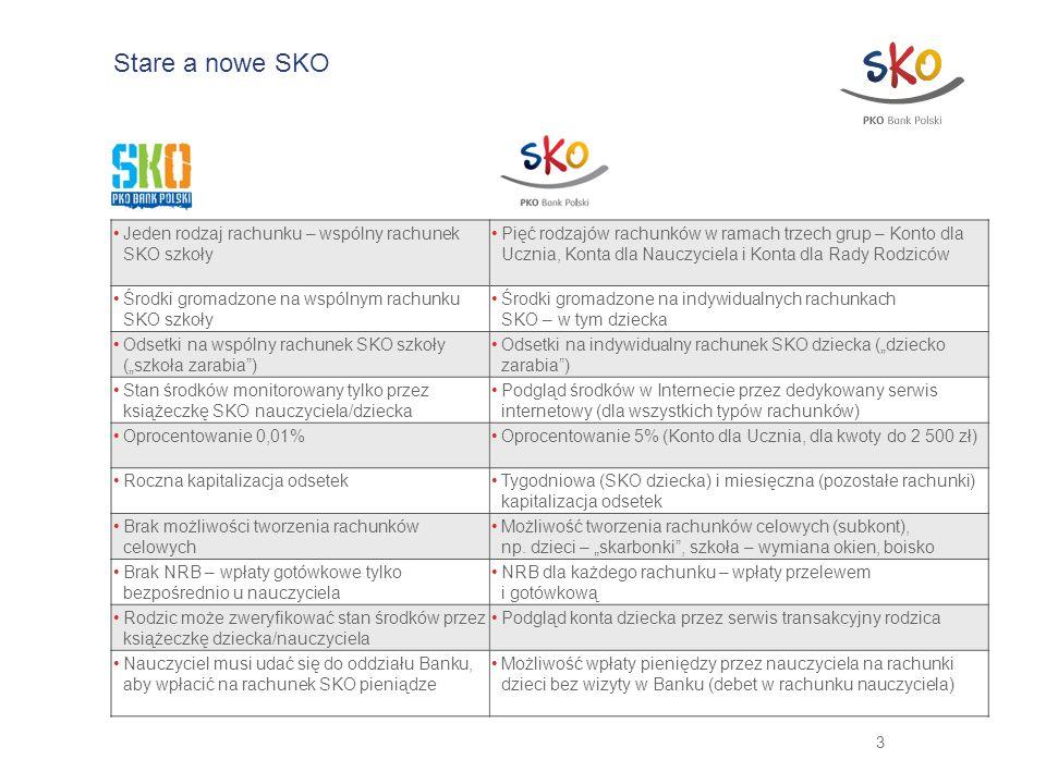 Jeden rodzaj rachunku – wspólny rachunek SKO szkoły Pięć rodzajów rachunków w ramach trzech grup – Konto dla Ucznia, Konta dla Nauczyciela i Konta dla