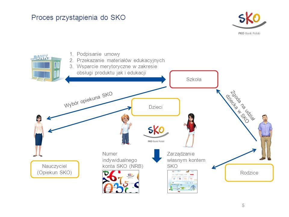 5 Proces przystąpienia do SKO 1.Podpisanie umowy 2.Przekazanie materiałów edukacyjnych 3.Wsparcie merytoryczne w zakresie obsługi produktu jak i eduka