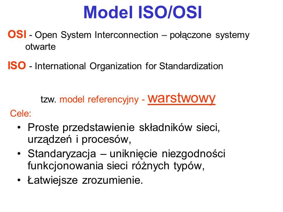 Proste przedstawienie składników sieci, urządzeń i procesów, Standaryzacja – uniknięcie niezgodności funkcjonowania sieci różnych typów, Łatwiejsze zr