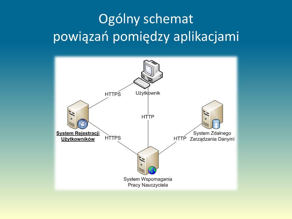Ogólny schemat powiązań pomiędzy aplikacjami