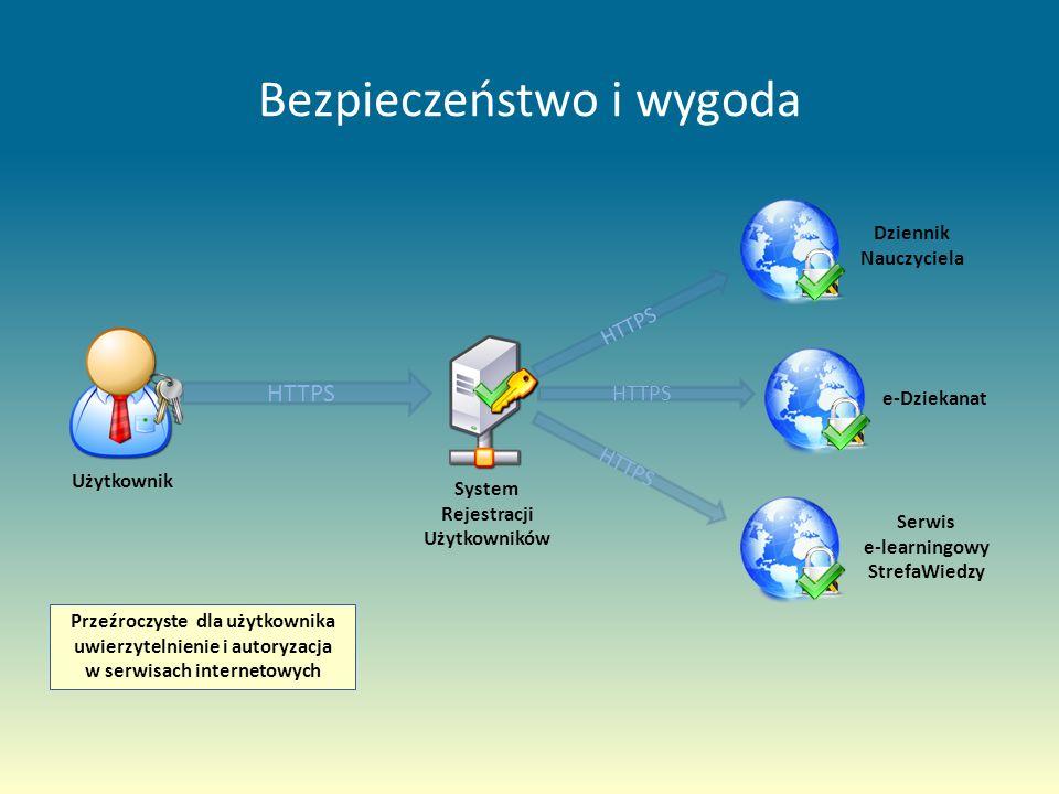 Bezpieczeństwo i wygoda System Rejestracji Użytkowników Użytkownik HTTPS Dziennik Nauczyciela e-Dziekanat Serwis e-learningowy StrefaWiedzy Przekazanie poświadczeń w postaci loginu i hasła do SRU Uwierzytelnienie Generowanie biletu uwierzytelniającego Przeźroczyste dla użytkownika uwierzytelnienie i autoryzacja w serwisach internetowych