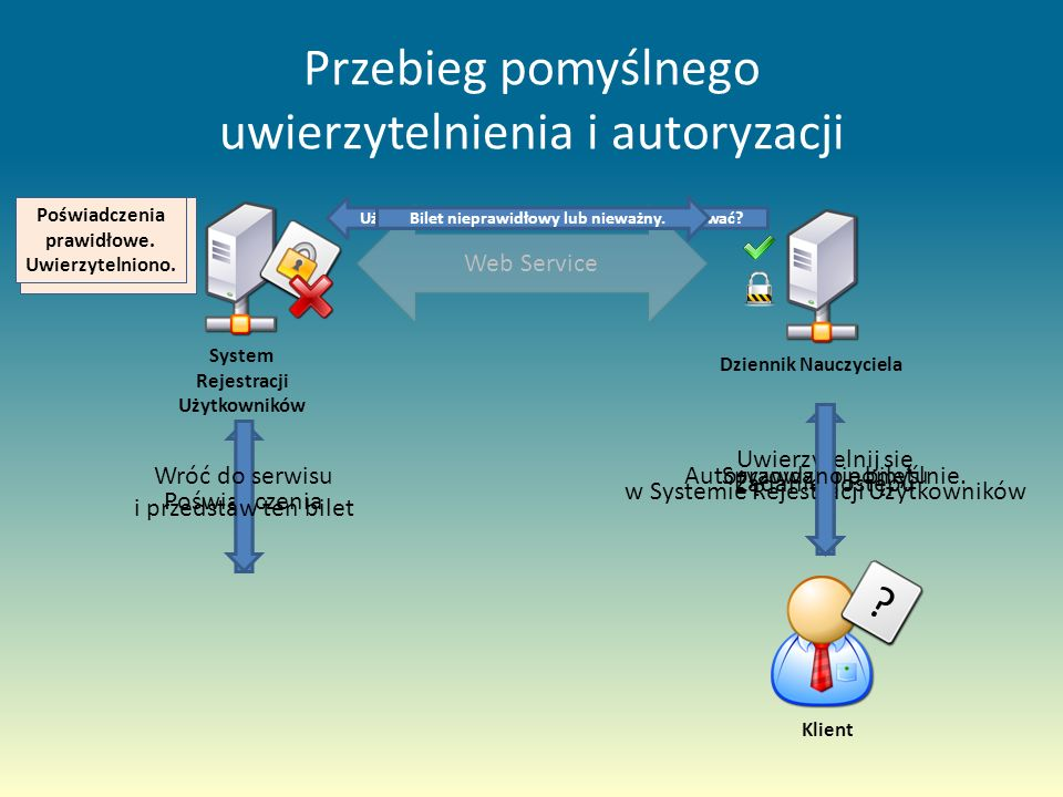 Przebieg pomyślnego uwierzytelnienia i autoryzacji Web Service System Rejestracji Użytkowników Dziennik NauczycielaKlient Żądanie dostępu .