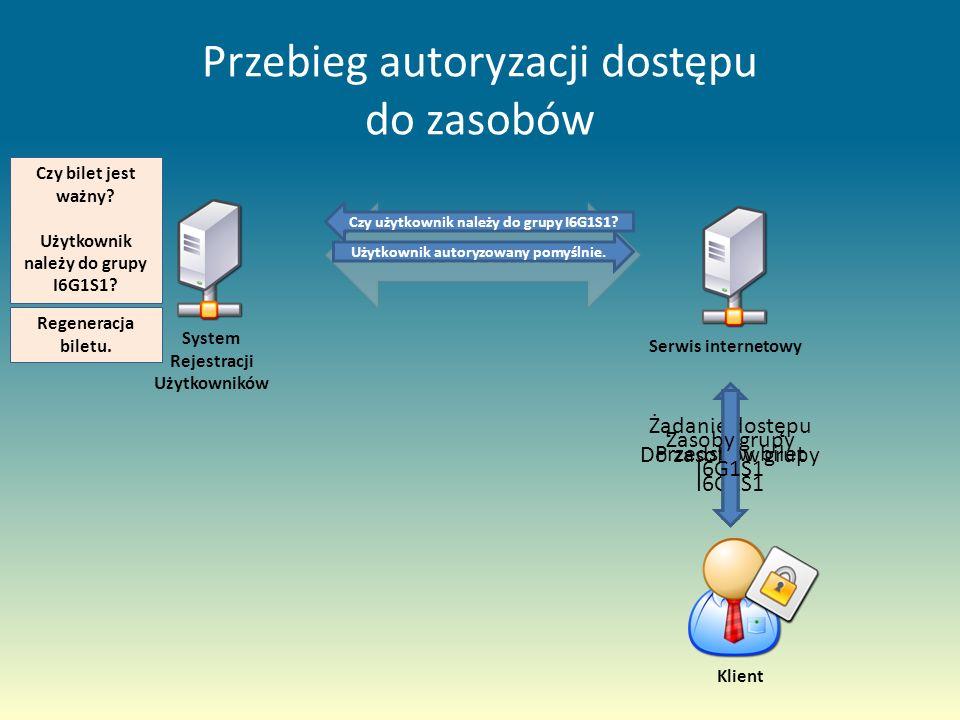 Przebieg autoryzacji dostępu do zasobów Web Service System Rejestracji Użytkowników Serwis internetowy Żądanie dostępu Do zasobów grupy I6G1S1 Przedstaw bilet Czy użytkownik należy do grupy I6G1S1.