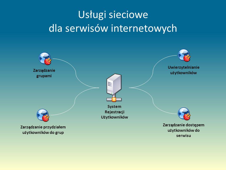 Usługi sieciowe dla serwisów internetowych System Rejestracji Użytkowników Zarządzanie grupami Zarządzanie przydziałem użytkowników do grup Zarządzanie dostępem użytkowników do serwisu Uwierzytelnianie użytkowników