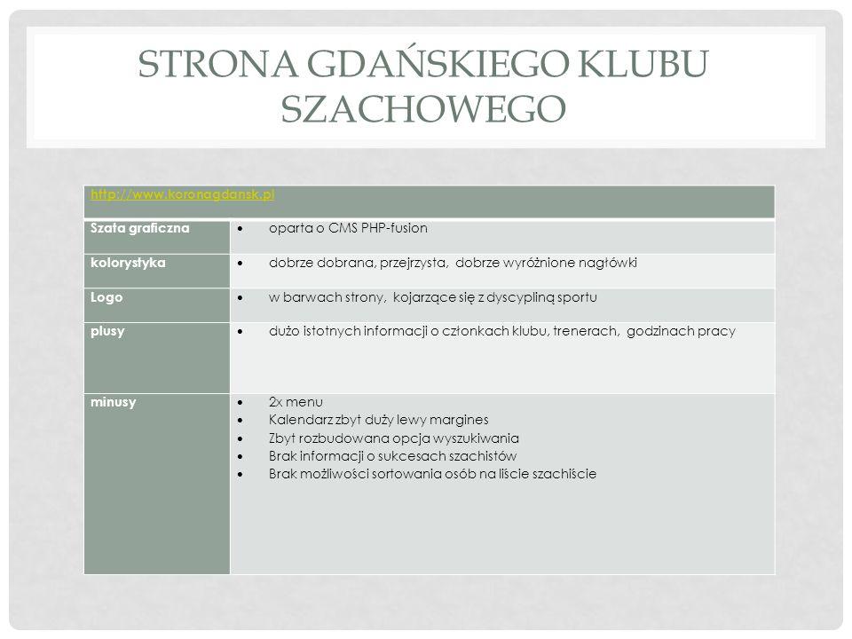 TRÓJMIEJSKIE KLUBY SZACHOWE http://www.szachy.gda.pl/http://www.szachy.gda.pl/ - strona 3 trójmiejskich klubów szachowych Szata graficzna Mało przjrzysta, bardzo dużo tekstu, mało wyróżnione informacje, bez CMS-a kolorystyka dobrze dobrana, tekst odróżniający od nagłówków Logo Kojarzące się z dyscypliną, kolorystyka mogła by być inna, pomarańczowy nie pasuje za bardzo do szachów plusy Trzy kluby szachowe w jednym miejscu forum minusy Chaos informacji Źle oznaczone daty dodania postów Dziwne oznaczenia nieklikane w prawym menu Nie stosuje się linku Głowna Brak opisanych sukcesów chciałbym np.