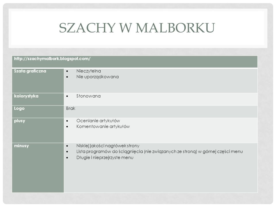 SZACHOWA POLONIA http://poloniachess.pl/ Szata graficzna Prosta Brak zaawansowanych elementów Konsekwentna (we wszystkich podkategoriach ten sam szablon) Brak oddzielenia menu od sondy i panelu logowania Pole ze sponsorami niedostosowane do ilości kolorystyka Stonowana Przejrzyste Logo Kojarzy się z dyscypliną Dopasowany rozmiar Niezbyt skomplikowane (plus) plusy Konsekwencja w układzie strony oraz stonowane kolory zapewniają przejrzystość Prosty system wyszukiwania informacji na stronie Opcja drukowania kontaktu minusy Białe tło nadaje efekt pustki na stronie Nie uporządkowane informacje w zakładce kontakt (brak opisu dotyczącego poszczególnych osób i sposobu kontaktu, a kolejne metody kontaktu wypisane jedna po drugiej)