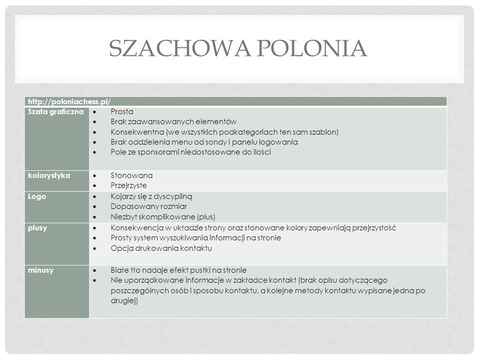 SZACHOWA POLONIA http://poloniachess.pl/ Szata graficzna Prosta Brak zaawansowanych elementów Konsekwentna (we wszystkich podkategoriach ten sam szabl