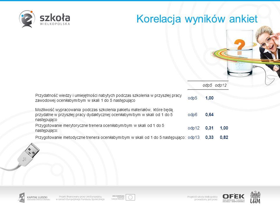 Korelacja wyników ankiet odp5odp12 Przydatność wiedzy i umiejętności nabytych podczas szkolenia w przyszłej pracy zawodowej oceniłabym/bym w skali 1 d