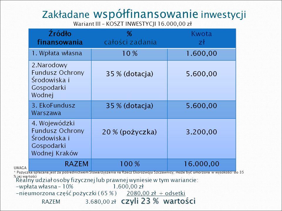 Zakładane współfinansowanie inwestycji Wariant III – KOSZT INWESTYCJI 16.000,00 zł UWAGA * Pożyczka spłacana jest za pośrednictwem Stowarzyszenia na R