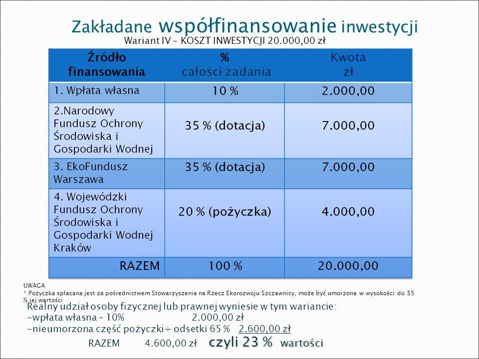 Zakładane współfinansowanie inwestycji Wariant IV – KOSZT INWESTYCJI 20.000,00 zł UWAGA * Pożyczka spłacana jest za pośrednictwem Stowarzyszenia na Rz