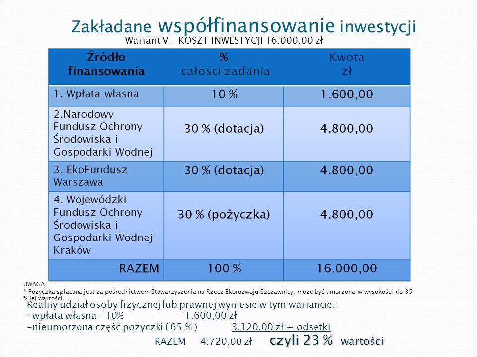 Zakładane współfinansowanie inwestycji Wariant V – KOSZT INWESTYCJI 16.000,00 zł UWAGA * Pożyczka spłacana jest za pośrednictwem Stowarzyszenia na Rze