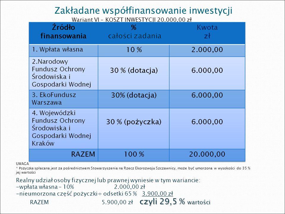 Zakładane współfinansowanie inwestycji Wariant VI – KOSZT INWESTYCJI 20.000,00 zł UWAGA * Pożyczka spłacana jest za pośrednictwem Stowarzyszenia na Rz