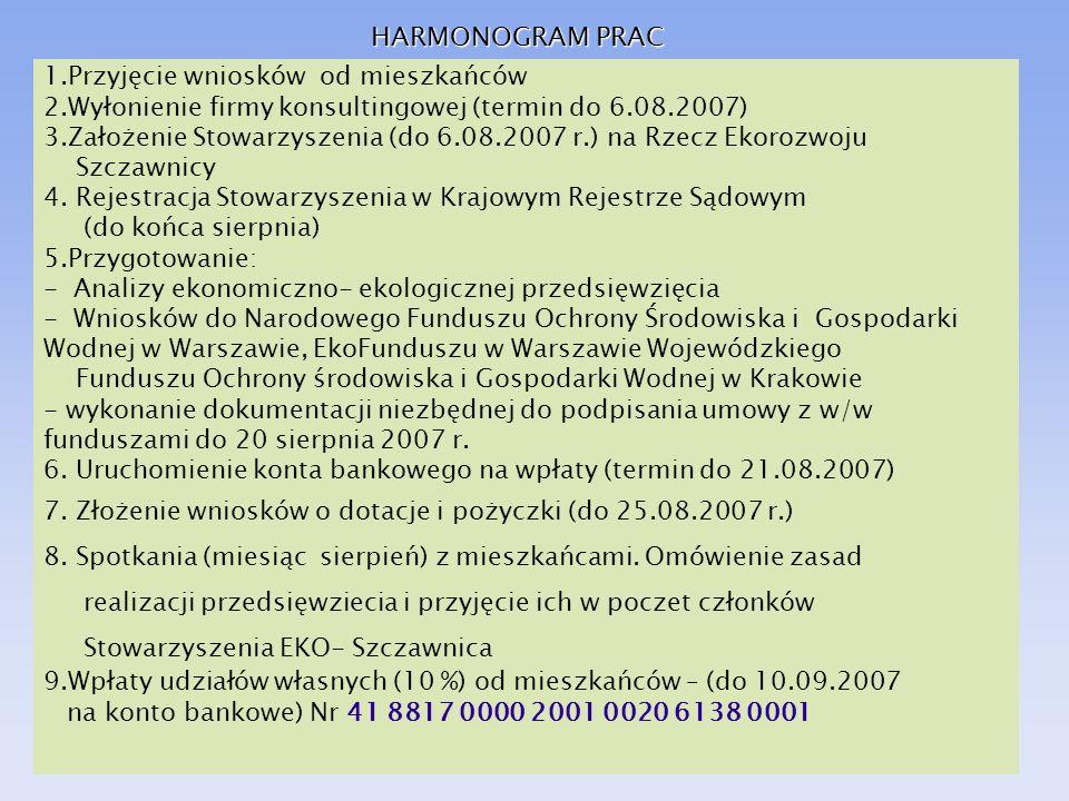 HARMONOGRAM PRAC 1.Przyjęcie wniosków od mieszkańców 2.Wyłonienie firmy konsultingowej (termin do 6.08.2007) 3.Założenie Stowarzyszenia (do 6.08.2007
