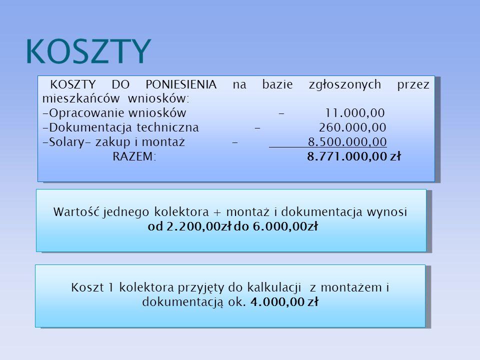 KOSZTY DO PONIESIENIA na bazie zgłoszonych przez mieszkańców wniosków: -Opracowanie wniosków - 11.000,00 -Dokumentacja techniczna - 260.000,00 -Solary