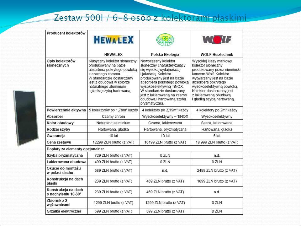 Zestaw 500l / 6-8 osób z kolektorami płaskimi