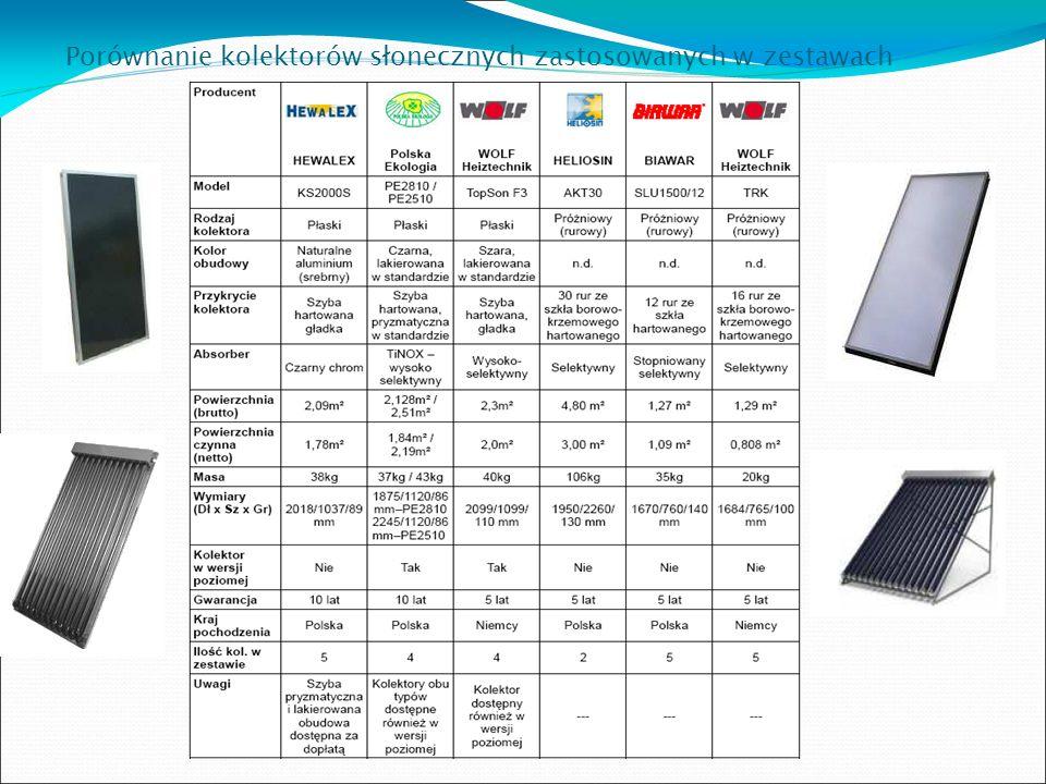 Porównanie kolektorów słonecznych zastosowanych w zestawach