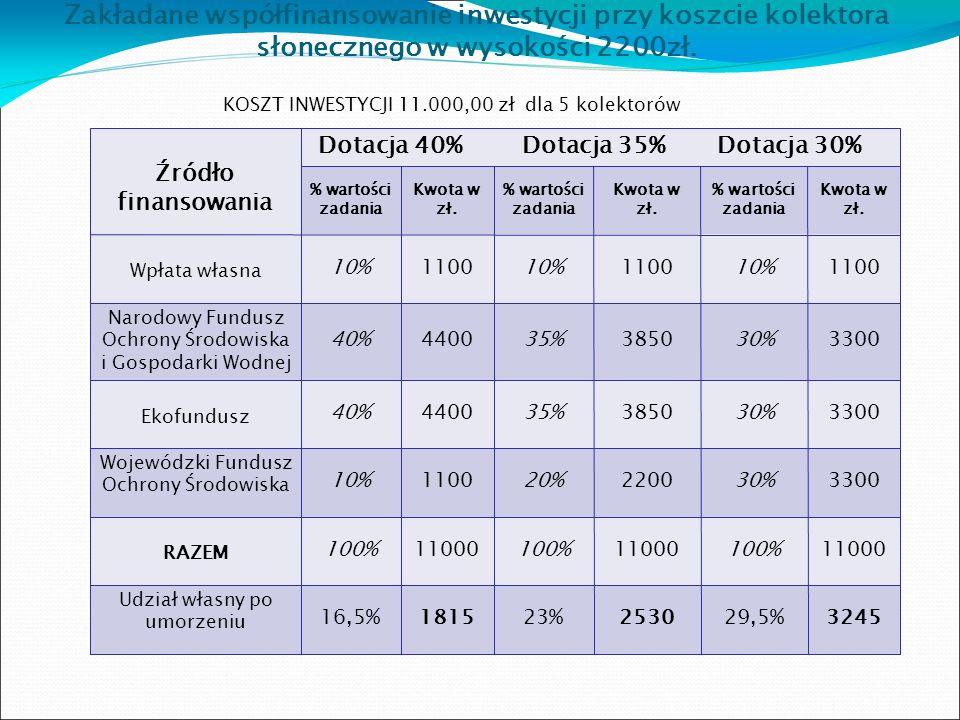 Wariant I – KOSZT INWESTYCJI 16.000,00 zł ( 4 kolektory) UWAGA * Pożyczka spłacana jest za pośrednictwem Stowarzyszenia na Rzecz Ekorozwoju Szczawnicy, może być umorzona w wysokości do 35 % jej wartości Realny udział osoby fizycznej lub prawnej wyniesie w tym wariancie: -wpłata własna – 10%1.600,00 zł -nieumorzona część pożyczki(65 % ) 1040,00 zł + odsetki czyli 16,5 % wartości RAZEM 2.640,00 zł czyli 16,5 % wartości