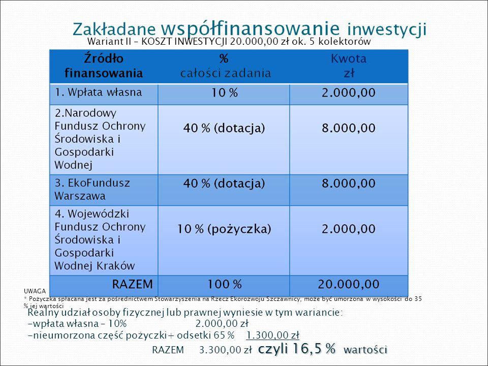 Zakładane współfinansowanie inwestycji Wariant III – KOSZT INWESTYCJI 16.000,00 zł UWAGA * Pożyczka spłacana jest za pośrednictwem Stowarzyszenia na Rzecz Ekorozwoju Szczawnicy, może być umorzona w wysokości do 35 % jej wartości Realny udział osoby fizycznej lub prawnej wyniesie w tym wariancie: -wpłata własna – 10%1.600,00 zł -nieumorzona część pożyczki ( 65 % )2080,00 zł + odsetki czyli 23 % wartości RAZEM3.680,00 zł czyli 23 % wartości