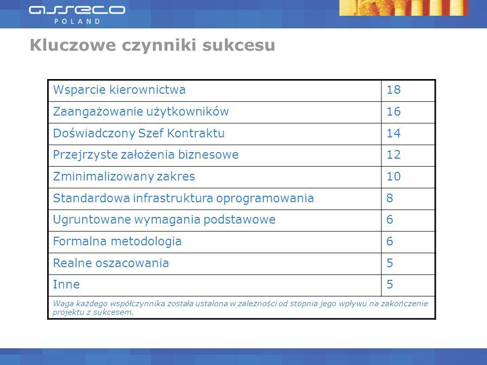 Kluczowe czynniki sukcesu Wsparcie kierownictwa18 Zaangażowanie użytkowników16 Doświadczony Szef Kontraktu14 Przejrzyste założenia biznesowe12 Zminima
