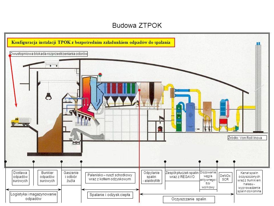 Budowa ZTPOK Dostawa odpadów surowych Bunkier odpadów surowych Gaszenie i odbiór żużla Palenisko – ruszt schodkowy wraz z kotłem odzyskowym Logistyka