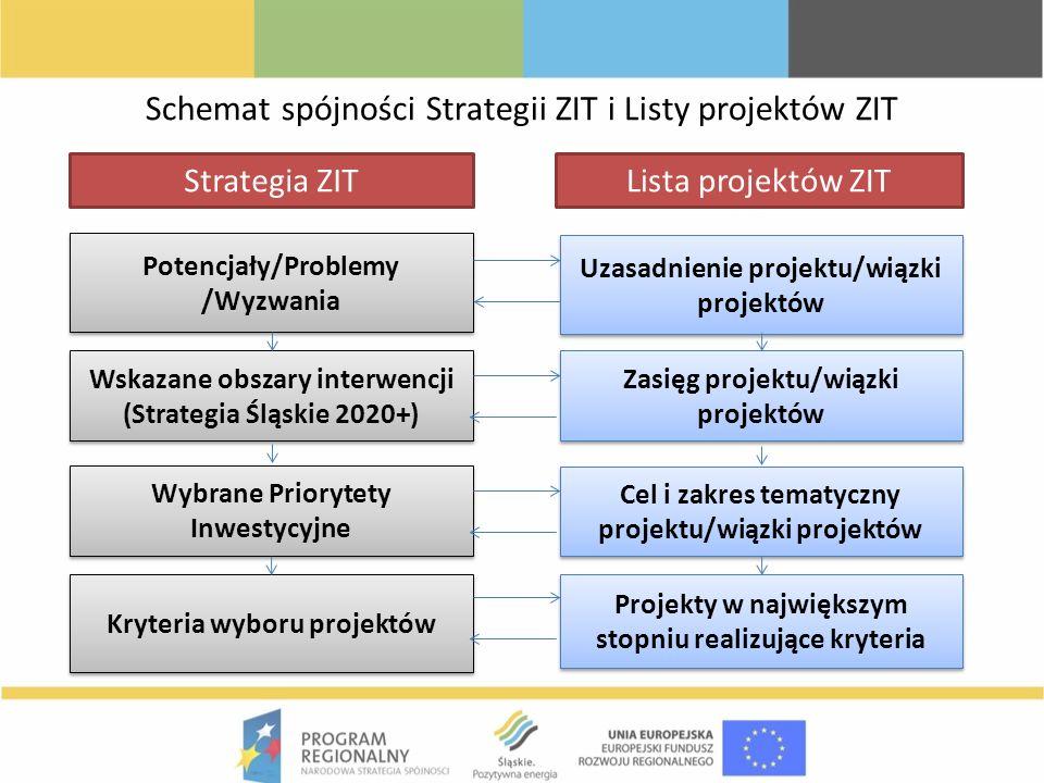 Schemat spójności Strategii ZIT i Listy projektów ZIT Potencjały/Problemy /Wyzwania Potencjały/Problemy /Wyzwania Uzasadnienie projektu/wiązki projekt