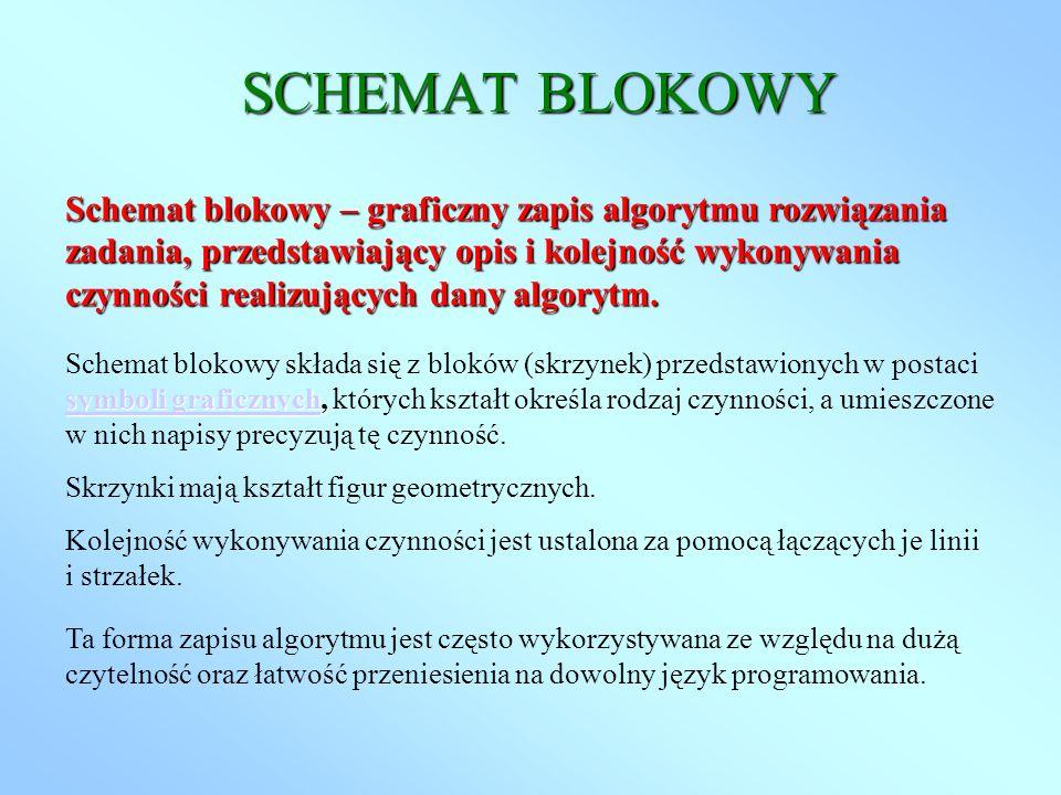 SCHEMAT BLOKOWY Schemat blokowy – graficzny zapis algorytmu rozwiązania zadania, przedstawiający opis i kolejność wykonywania czynności realizujących