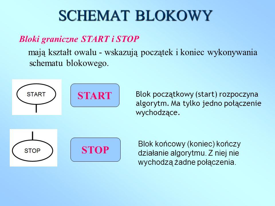 Blok początkowy (start) rozpoczyna algorytm. Ma tylko jedno połączenie wychodzące. SCHEMAT BLOKOWY Blok końcowy (koniec) kończy działanie algorytmu. Z