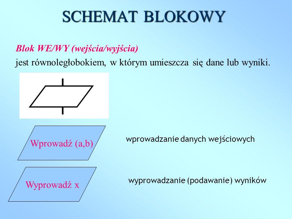 wprowadzanie danych wejściowych SCHEMAT BLOKOWY Wprowadź (a,b) Blok WE/WY (wejścia/wyjścia) jest równoległobokiem, w którym umieszcza się dane lub wyn
