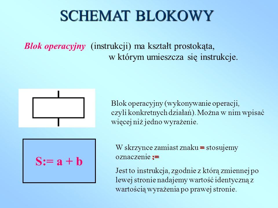 Blok operacyjny (instrukcji) ma kształt prostokąta, w którym umieszcza się instrukcje. S:= a + b Blok operacyjny (wykonywanie operacji, czyli konkretn