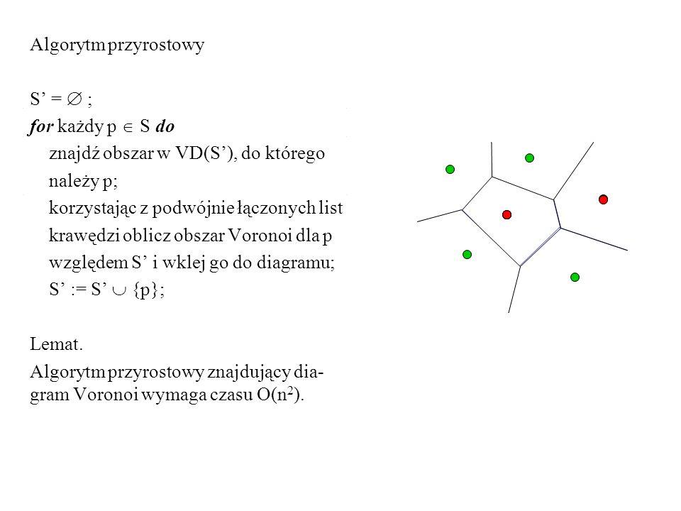 Algorytm przyrostowy S = ; for każdy p S do znajdź obszar w VD(S), do którego należy p; korzystając z podwójnie łączonych list krawędzi oblicz obszar Voronoi dla p względem S i wklej go do diagramu; S := S {p}; Lemat.
