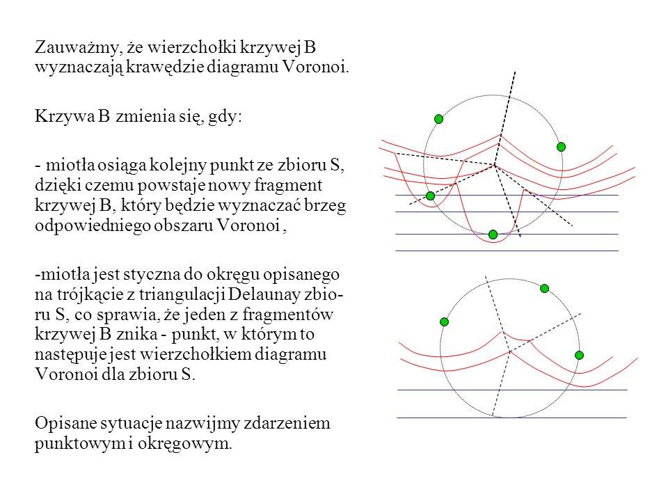 Zauważmy, że wierzchołki krzywej B wyznaczają krawędzie diagramu Voronoi. Krzywa B zmienia się, gdy: - miotła osiąga kolejny punkt ze zbioru S, dzięki