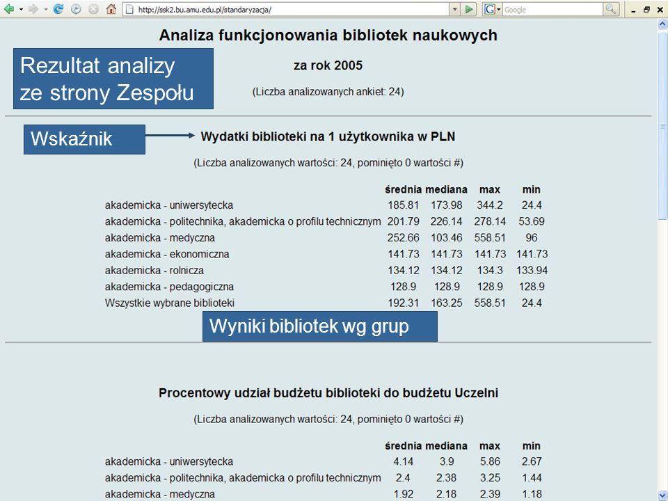 Rezultat analizy ze strony Zespołu Wyniki bibliotek wg grup Wskaźnik