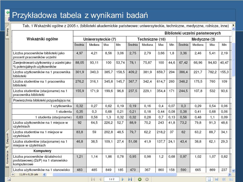 Przykładowa tabela z wynikami badań