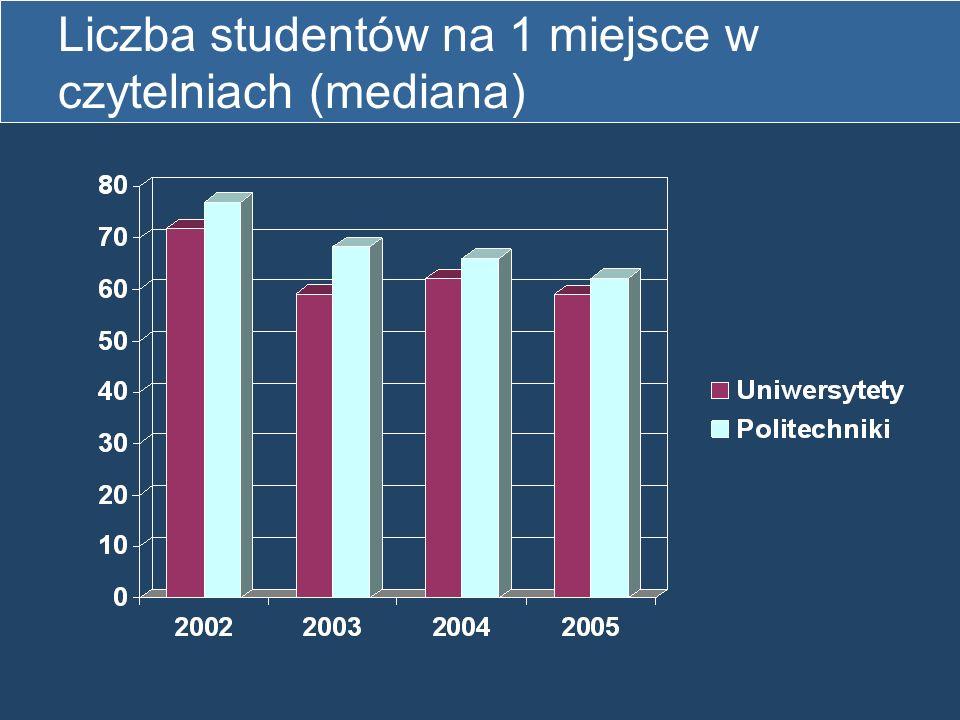 Liczba studentów na 1 miejsce w czytelniach (mediana)