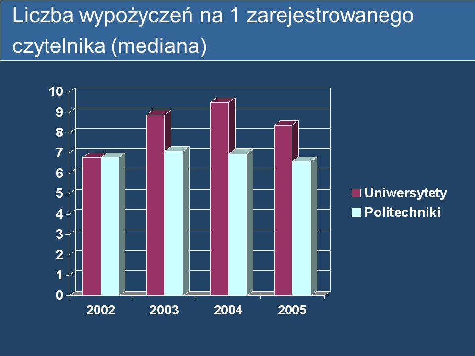 Liczba wypożyczeń na 1 zarejestrowanego czytelnika (mediana)