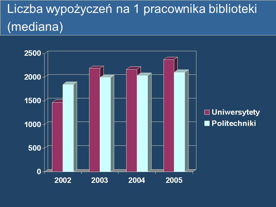 Liczba wypożyczeń na 1 pracownika biblioteki (mediana)
