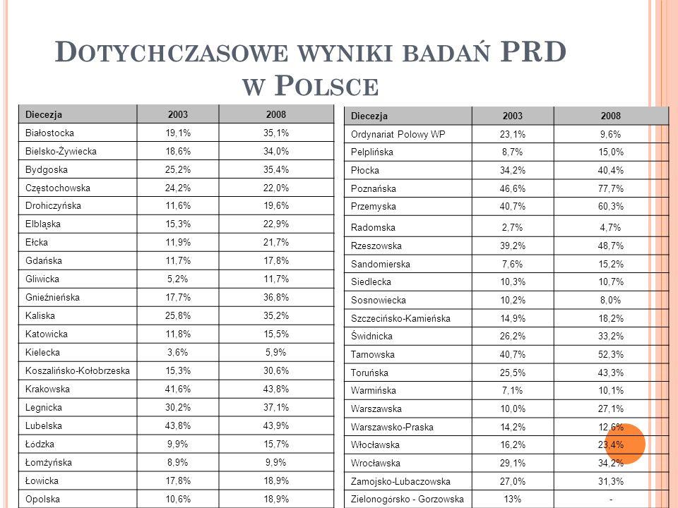 D OTYCHCZASOWE WYNIKI BADAŃ PRD W P OLSCE Diecezja20032008 Białostocka19,1%35,1% Bielsko-Żywiecka18,6%34,0% Bydgoska25,2%35,4% Częstochowska24,2%22,0% Drohiczyńska11,6%19,6% Elbląska15,3%22,9% Ełcka11,9%21,7% Gdańska11,7%17,8% Gliwicka5,2%11,7% Gnieźnieńska17,7%36,8% Kaliska25,8%35,2% Katowicka11,8%15,5% Kielecka3,6%5,9% Koszalińsko-Kołobrzeska15,3%30,6% Krakowska41,6%43,8% Legnicka30,2%37,1% Lubelska43,8%43,9% Ł ó dzka 9,9%15,7% Łomżyńska8,9%9,9% Łowicka17,8%18,9% Opolska10,6%18,9% Diecezja20032008 Ordynariat Polowy WP23,1%9,6% Pelplińska8,7%15,0% Płocka34,2%40,4% Poznańska46,6%77,7% Przemyska40,7%60,3% Radomska2,7%4,7% Rzeszowska39,2%48,7% Sandomierska7,6%15,2% Siedlecka10,3%10,7% Sosnowiecka10,2%8,0% Szczecińsko-Kamieńska14,9%18,2% Świdnicka26,2%33,2% Tarnowska40,7%52,3% Toruńska25,5%43,3% Warmińska7,1%10,1% Warszawska10,0%27,1% Warszawsko-Praska14,2%12,6% Włocławska16,2%23,4% Wrocławska29,1%34,2% Zamojsko-Lubaczowska27,0%31,3% Zielonog ó rsko - Gorzowska 13%-